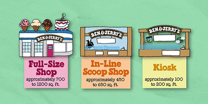 Ben & Jerry's Ice Cream slide 7