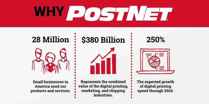 PostNet slide 4